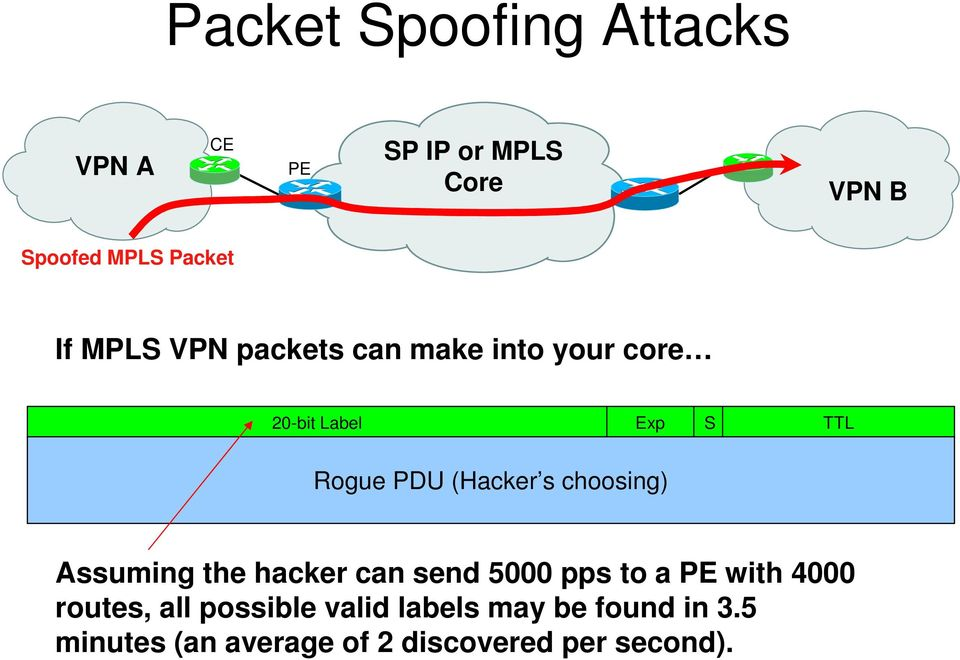 (Hacker s choosing) Assuming the hacker can send 5 pps to a with 4 routes, all