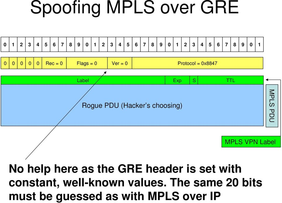 choosing) MPLS PDU MPLS VPN Label No help here as the GRE header is set