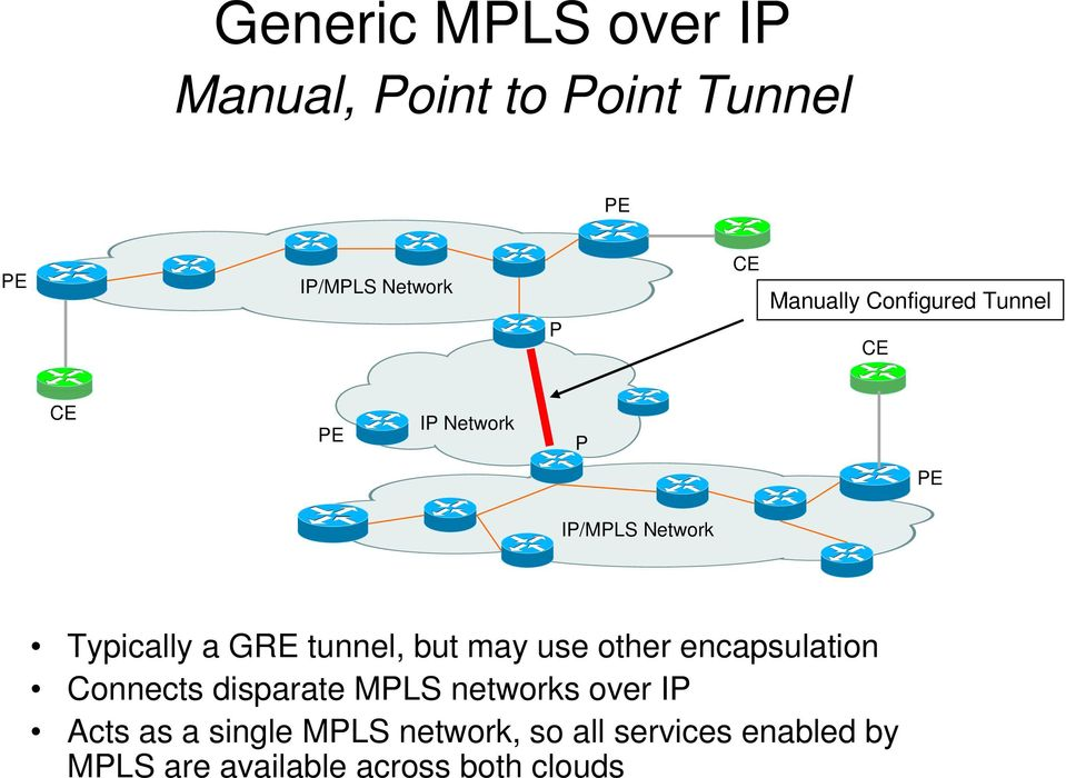 use other encapsulation Connects disparate MPLS networks over IP Acts as a