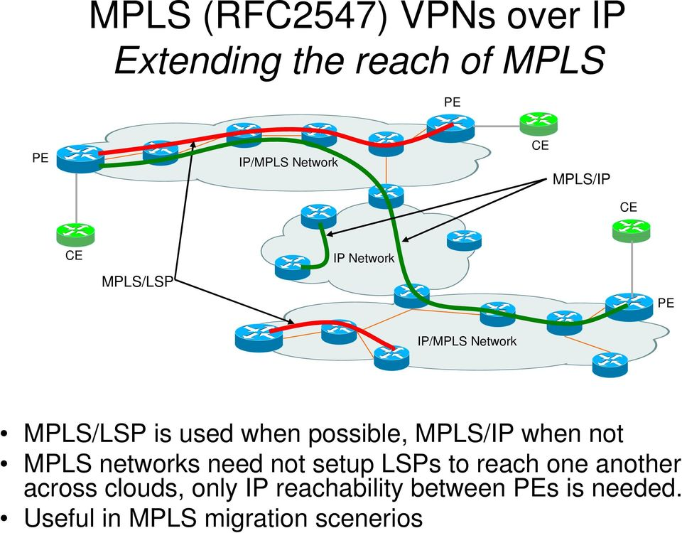 MPLS/IP when not MPLS networks need not setup LSPs to reach one another