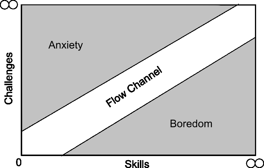 After Now Archeology is designed to be rather difficult. When reflecting on through Csikszentmihalyi s flow theory, playing the game may often cross the line between flow channel and anxiety.