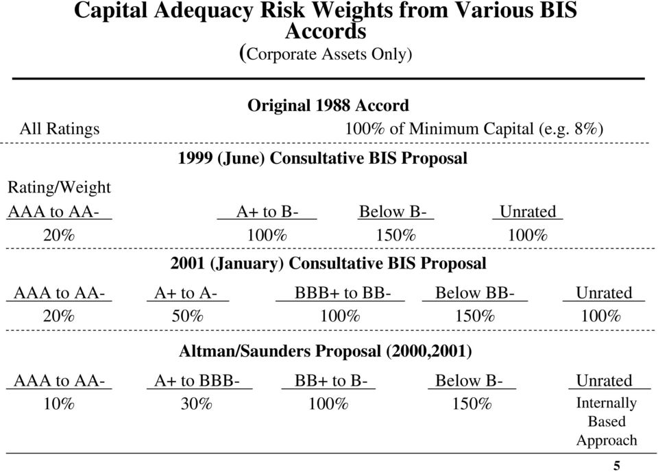 8%) 1999 (June) Consultative BIS Proposal Rating/Weight AAA to AA- A+ to B- Below B- Unrated 20% 100% 150% 100% 2001