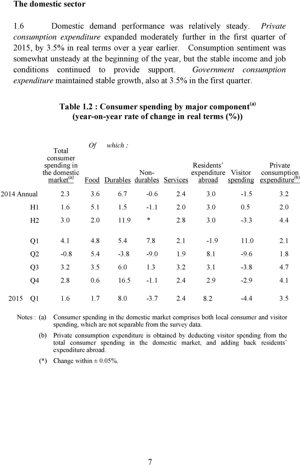 Government consumption expenditure maintained stable growth, also at 3.5% in the first quarter. Table 1.