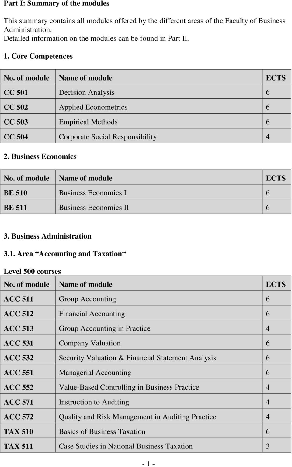 Business Economics No. of module Name of module ECTS BE 510 Business Economics I 6 BE 511 Business Economics II 6 3. Business Administration 3.1. Area Accounting and Taxation Level 500 courses No.