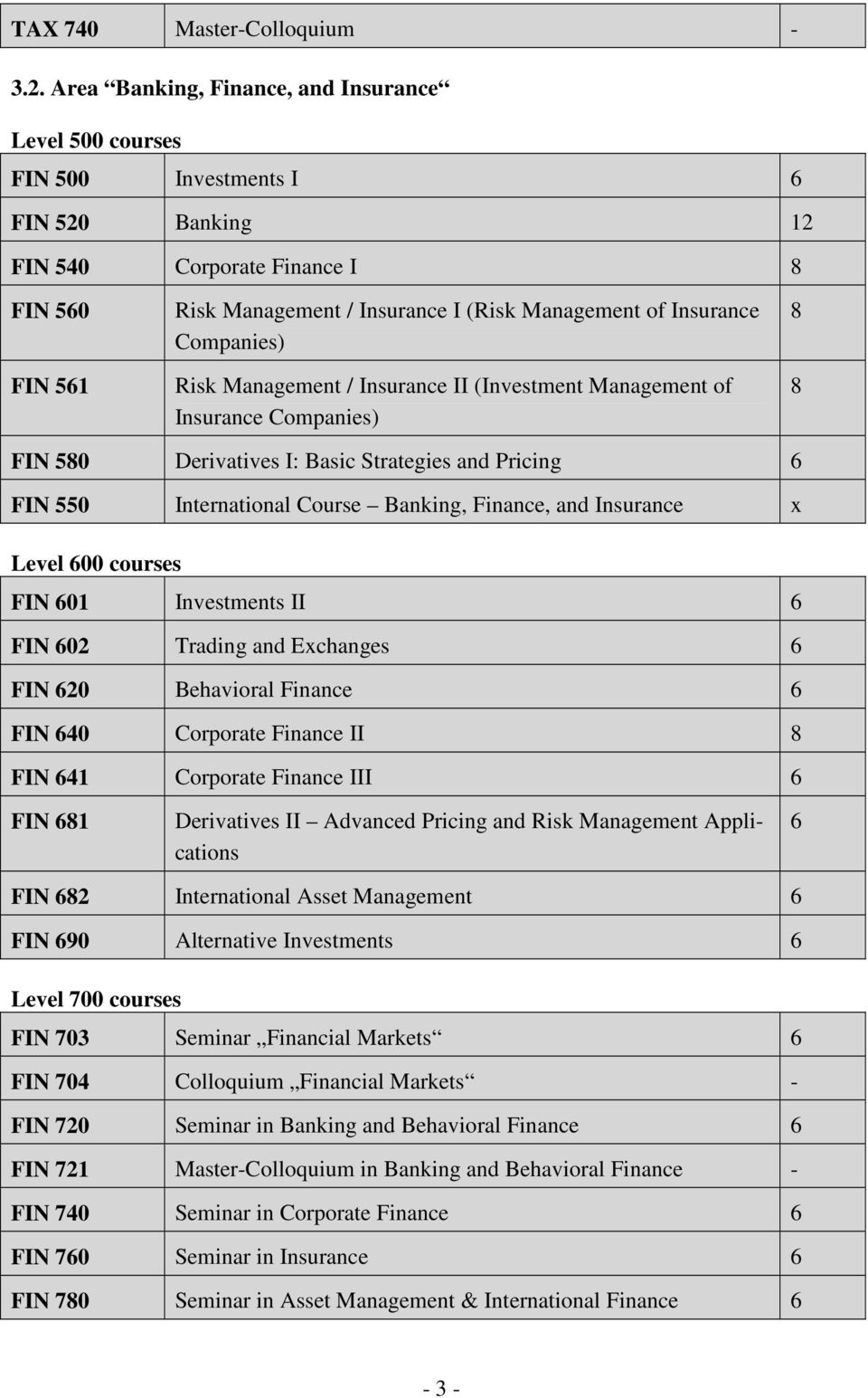 Insurance Companies) Risk Management / Insurance II (Investment Management of Insurance Companies) 8 8 FIN 580 Derivatives I: Basic Strategies and Pricing 6 FIN 550 International Course Banking,