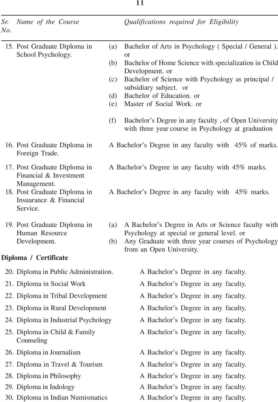 or (e) Master of Social Work. or (f) Bachelor s Degree in any faculty, of Open University with three year course in Psychology at graduation 16.