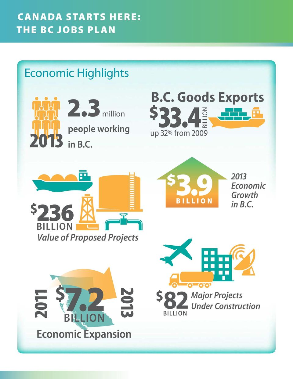 2 2013 Economic Expansion B.C. Goods Exports B.C. Goods Exports B.C. Goods Exports 33.4 33.4 33.4 up 32% from 2009 up 32% from 2009 up 32% from 2009 3.