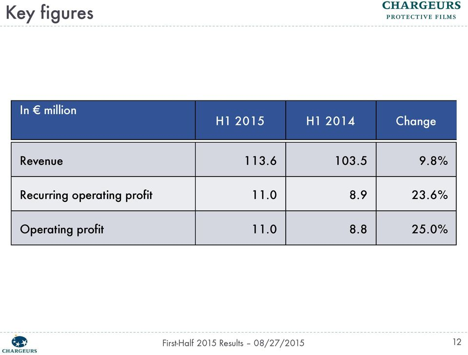 8% Recurring operating profit 11.0 8.