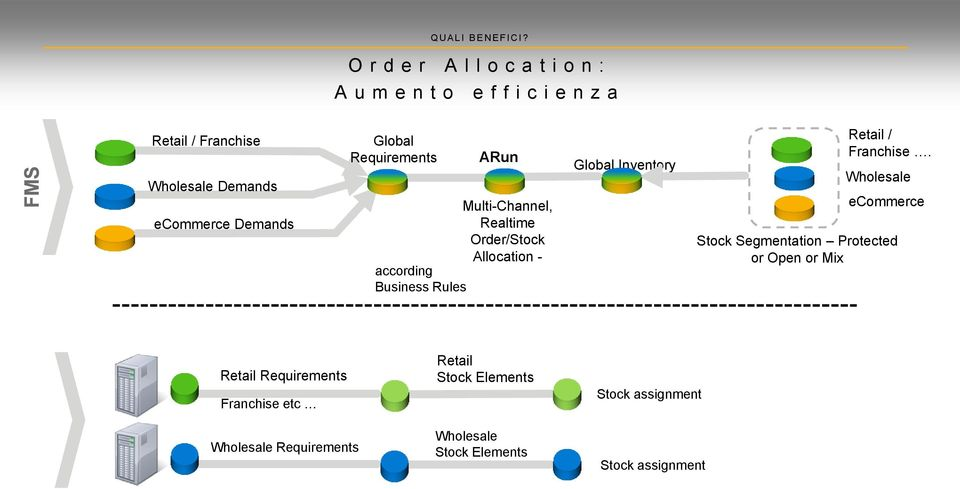 Global Requirements ARun Multi-Channel, Realtime Order/Stock Allocation - according Business Rules Global Inventory