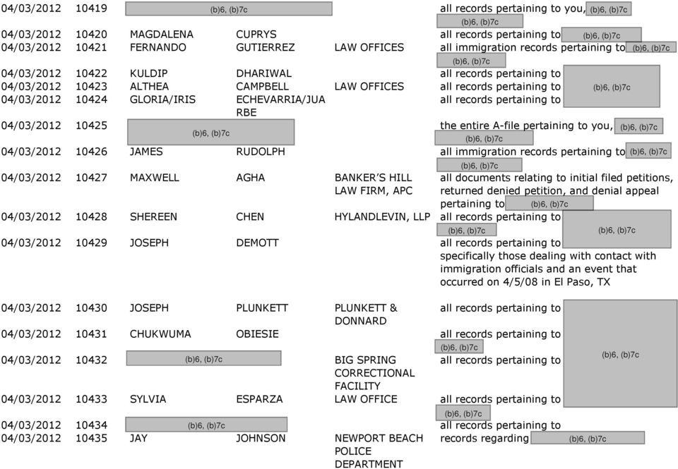 RBE 04/03/2012 10425 the entire A-file pertaining to you, 04/03/2012 10426 JAMES RUDOLPH all immigration records pertaining to 04/03/2012 10427 MAXWELL AGHA BANKER S HILL LAW FIRM, APC all documents