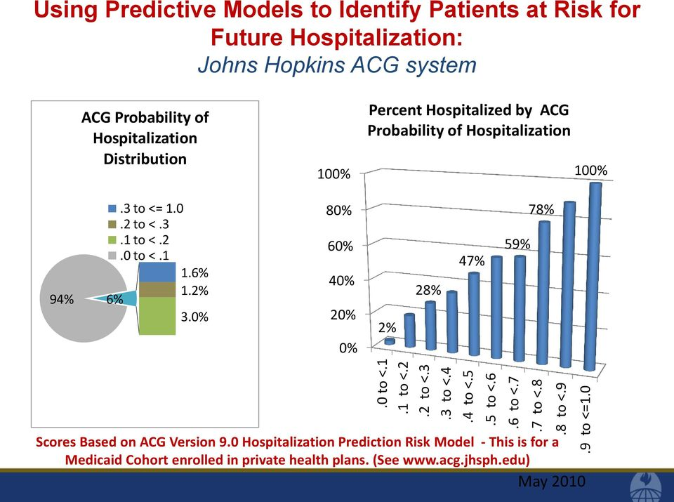 0 ACG Probability of Hospitalization Distribution 100% Percent Hospitalized by ACG Probability of Hospitalization 100%.3 to <= 1.0.2 to <.3.1 to <.