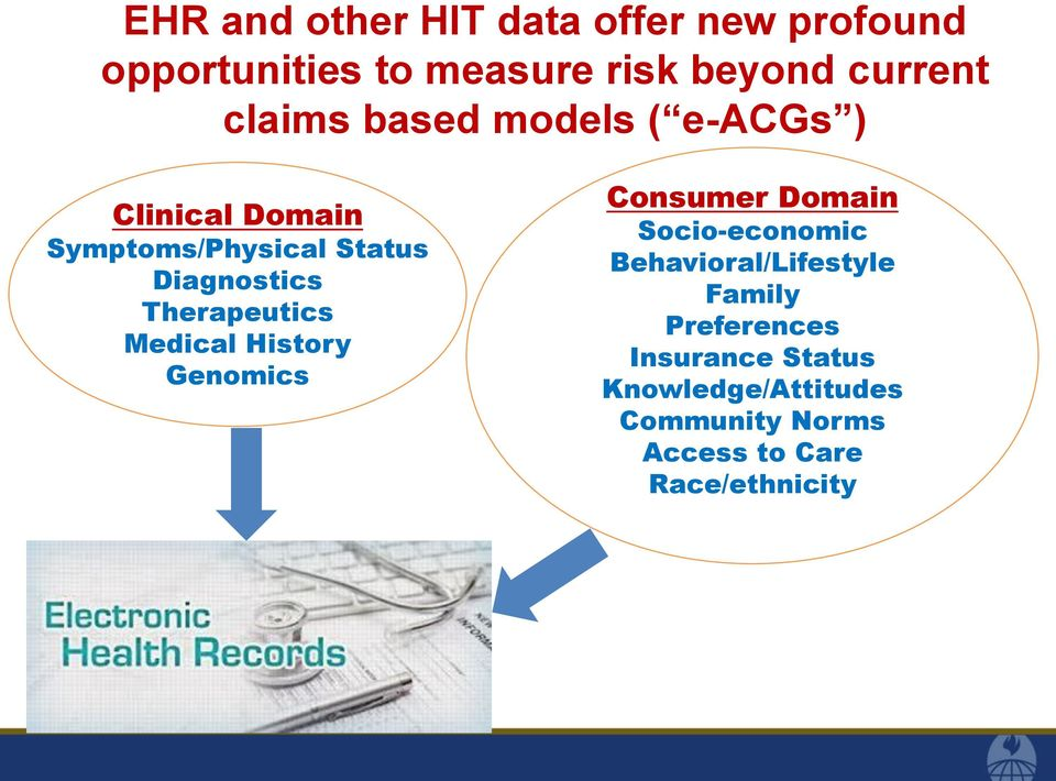 Therapeutics Medical History Genomics Consumer Domain Socio-economic Behavioral/Lifestyle