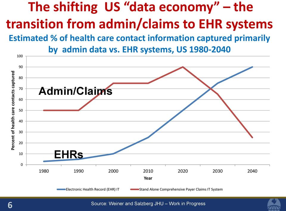 EHR systems, US 1980-2040 80 70 60 Admin/Claims 50 40 30 20 10 0 EHRs 1980 1990 2000 2010 2020 2030 2040 Year