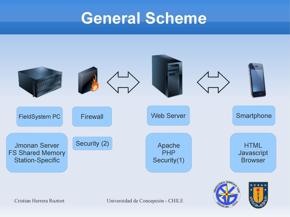 Firewall Web Server Smartphone Security