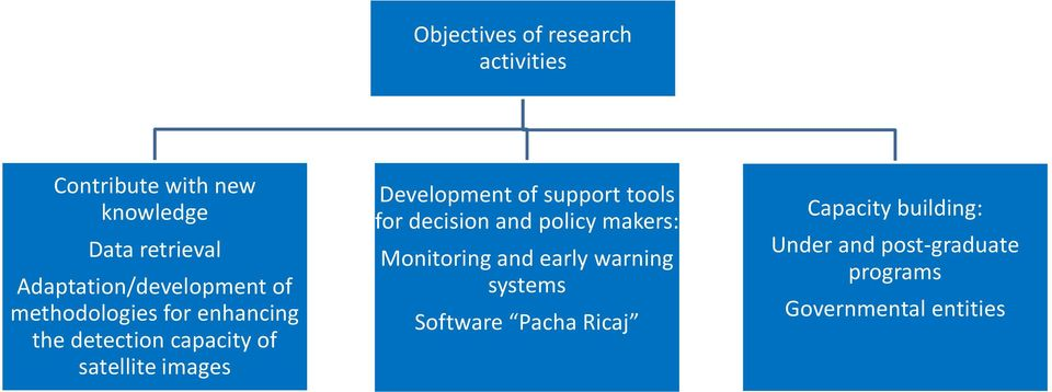 images Development of support tools for decision and policy makers: Monitoring and early