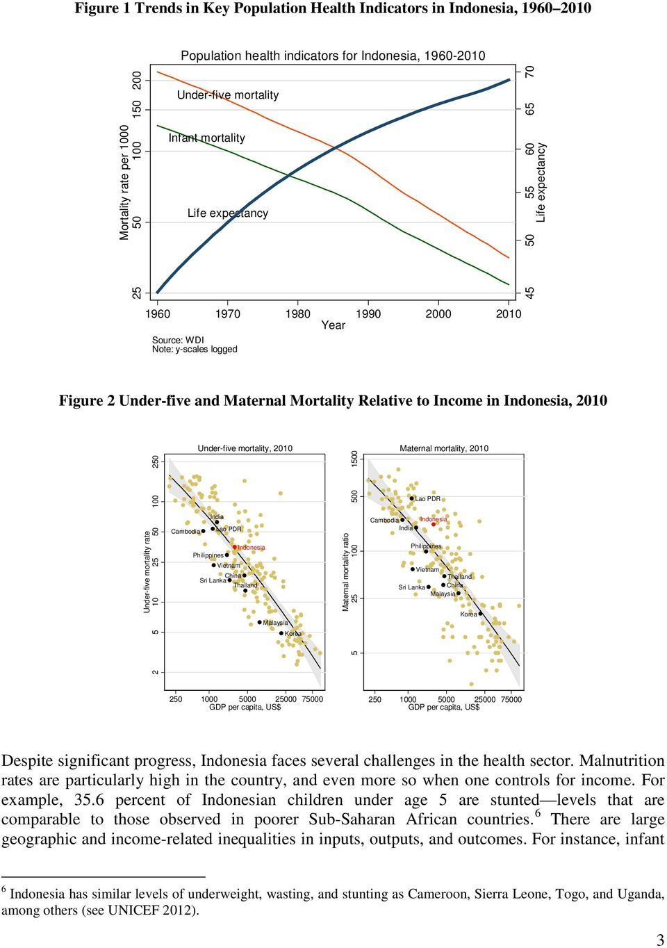 Indonesia, 2010 Under-five mortality rate 2 5 10 25 50 100 250 Under-five mortality, 2010 India Cambodia Lao PDR Indonesia Philippines Vietnam China Sri Lanka Thailand Malaysia Korea Maternal