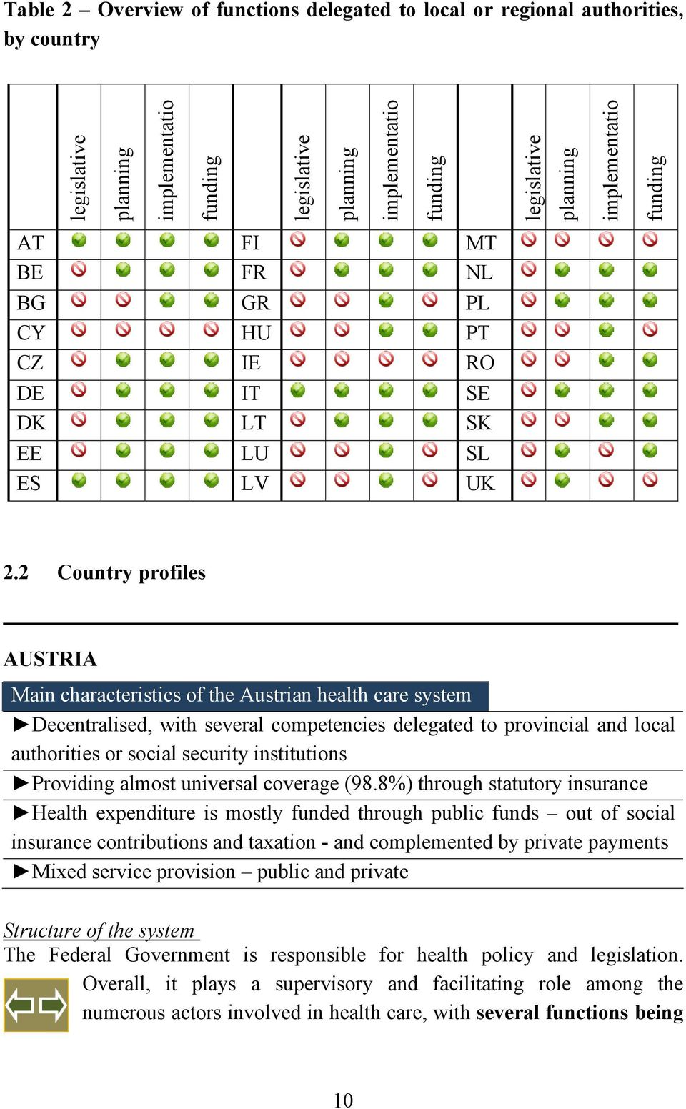 2 Country profiles AUSTRIA Main characteristics of the Austrian health care system Decentralised, with several competencies delegated to provincial and local authorities or social security