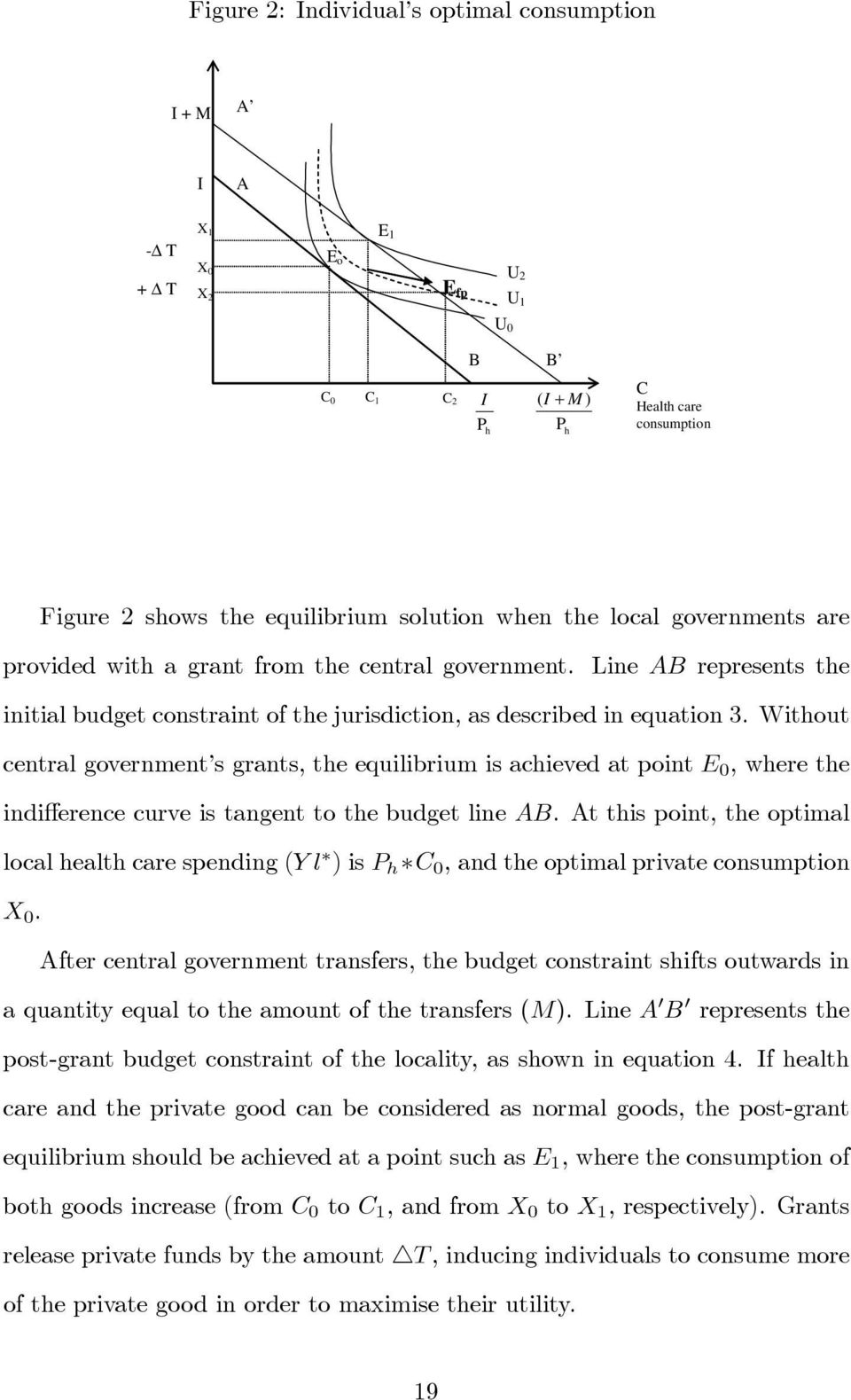 Without central government s grants, the equilibrium is achieved at point E 0,wherethe indifference curve is tangent to the budget line AB.