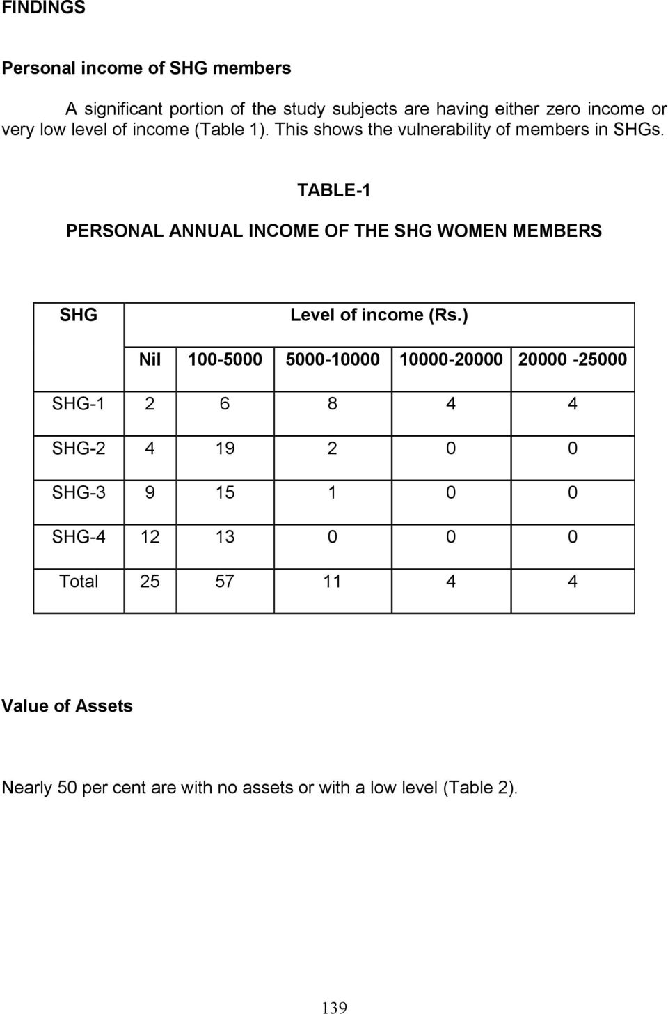 TABLE-1 PERSONAL ANNUAL INCOME OF THE SHG WOMEN MEMBERS SHG Level of income (Rs.