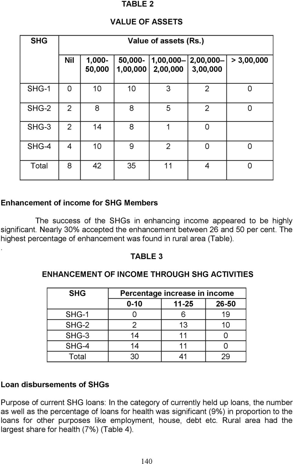 for SHG Members The success of the SHGs in enhancing income appeared to be highly significant. Nearly 30% accepted the enhancement between 26 and 50 per cent.