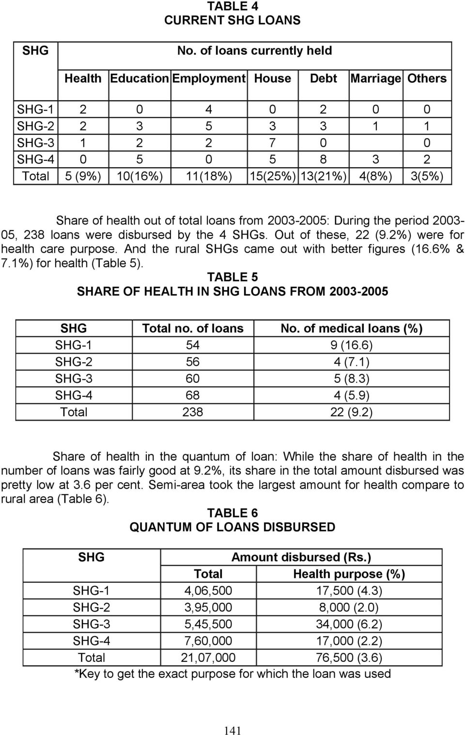 13(21%) 4(8%) 3(5%) Share of health out of total loans from 2003-2005: During the period 2003-05, 238 loans were disbursed by the 4 SHGs. Out of these, 22 (9.2%) were for health care purpose.