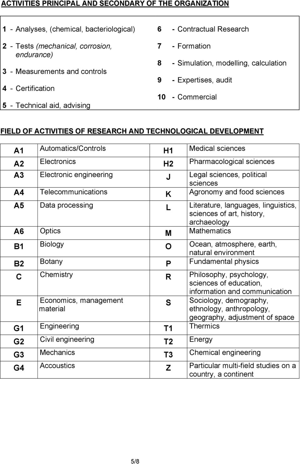 DEVELOPMENT A1 Automatics/Controls H1 Medical sciences A2 Electronics H2 Pharmacological sciences A3 Electronic engineering J Legal sciences, political sciences A4 Telecommunications K Agronomy and