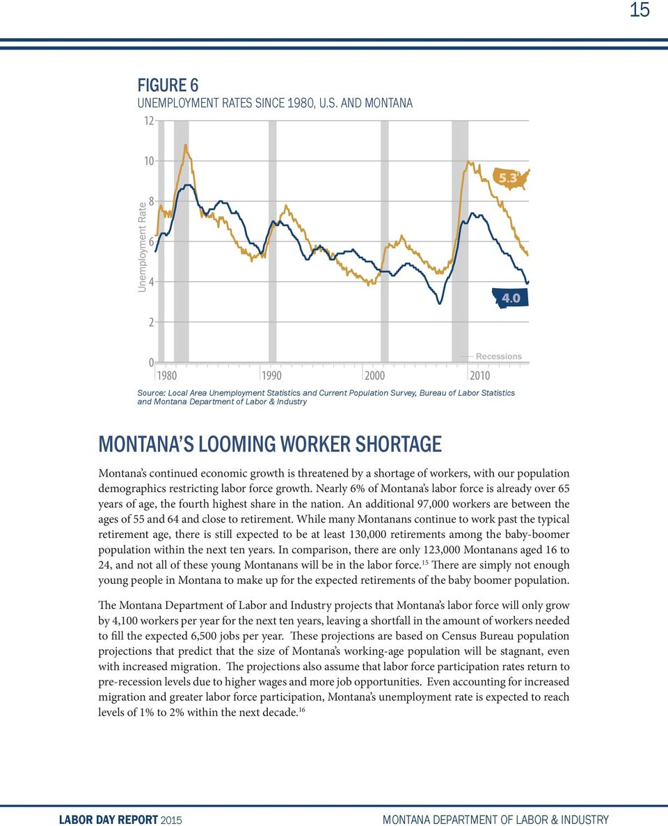 SHORTAGE Montana s continued economic growth is threatened by a shortage of workers, with our population demographics restricting labor force growth.