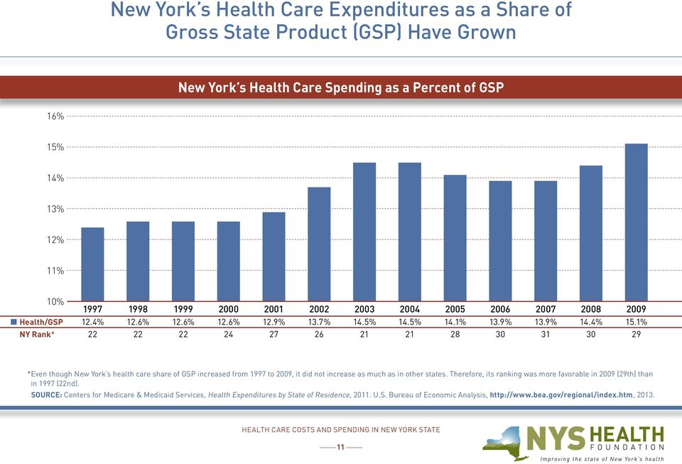 1% 29 * Even though New York s health care share of GSP increased from 1997 to 2009, it did not increase as much as in other states.