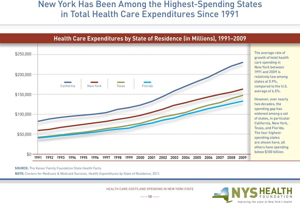 spending in New York between 1991 and 2009 is relatively low among states at 5.9%, compared to the U.S. average of 6.5%.