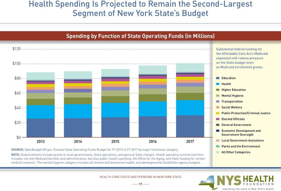 Enacted State Operating Funds Budget for FY 2013 to FY 2017 by major functional category. NOTE: Disbursements include grants to local governments, State operations, and general State charges.