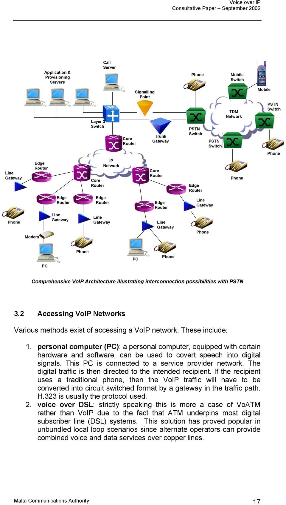Gateway Phone PC Phone PC Phone Comprehensive VoIP Architecture illustrating interconnection possibilities with PSTN 3.2 Accessing VoIP Networks Various methods exist of accessing a VoIP network.