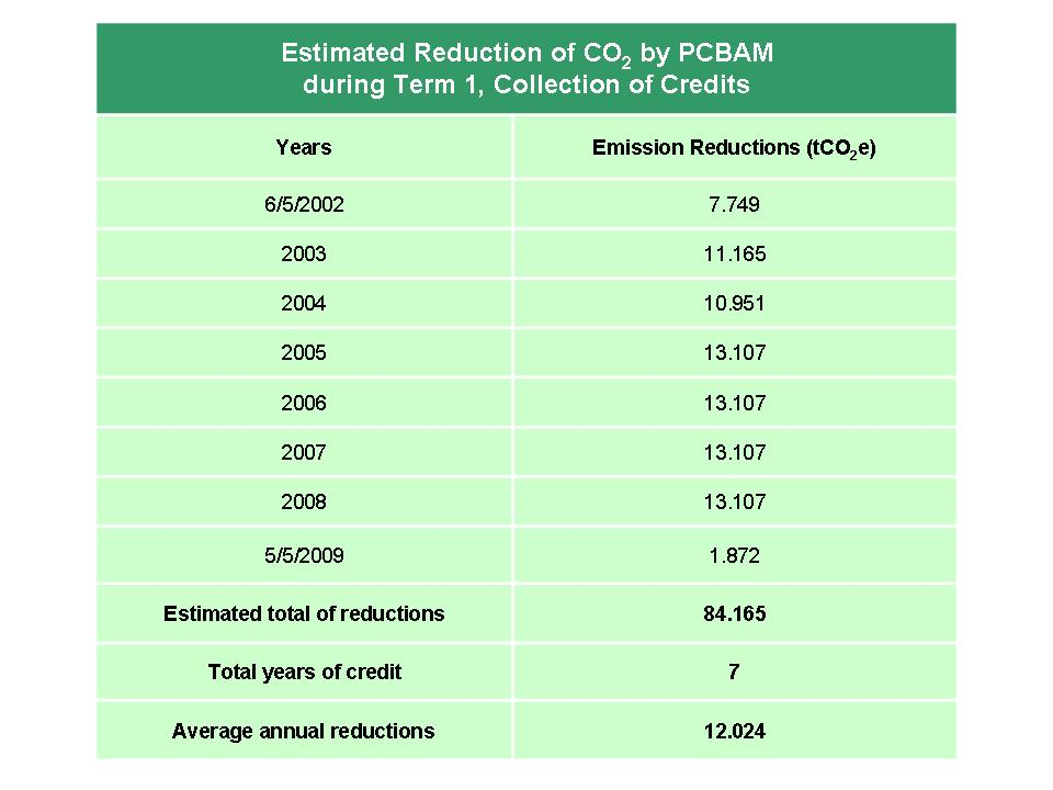 Figure 4 Estimated Reduction of CO 2 by PCBAM during Term 1, Collection of Credits Source: Adapted table from PCBAM Project Conception Document. ECOENERGY, 2005.