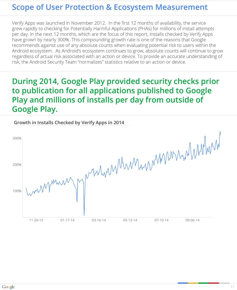 In the next 12 months, which are the focus of this report, installs checked by Verify Apps have grown by nearly 300%.