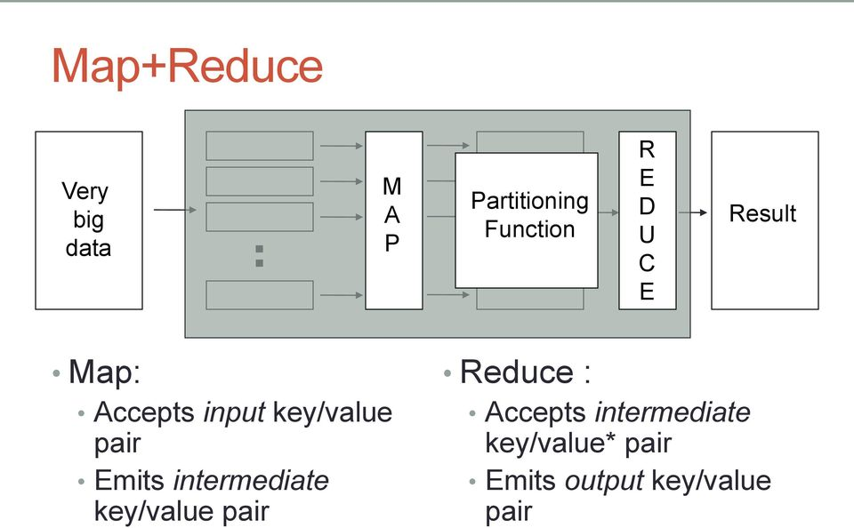 Emits intermediate key/value pair Reduce : Accepts