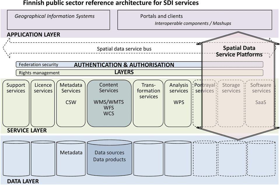 LAYERS Spatial Data Service Platforms Support services Licence services Metadata Services CSW Content Services WMS/WMTS WFS WCS