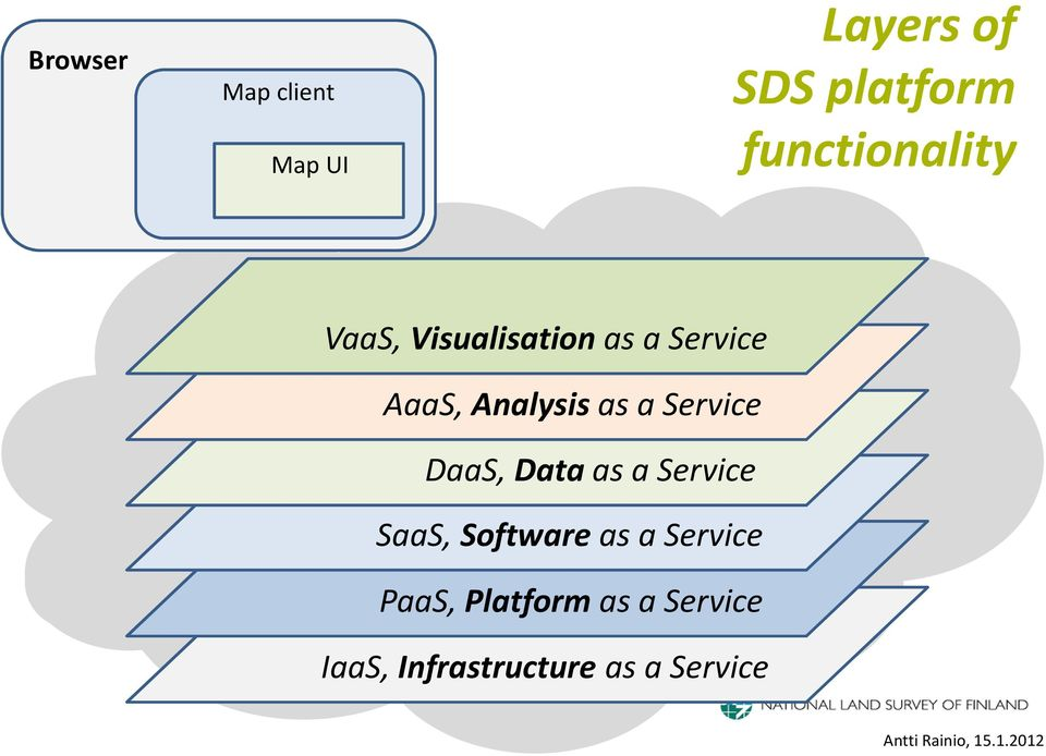Service Platform DaaS, Dataas a Service SaaS, Software as a Service