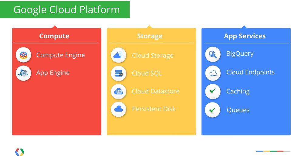 BigQuery App Engine Cloud SQL Cloud