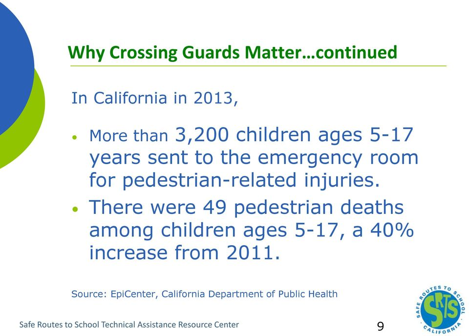 There were 49 pedestrian deaths among children ages 5-17, a 40% increase from 2011.