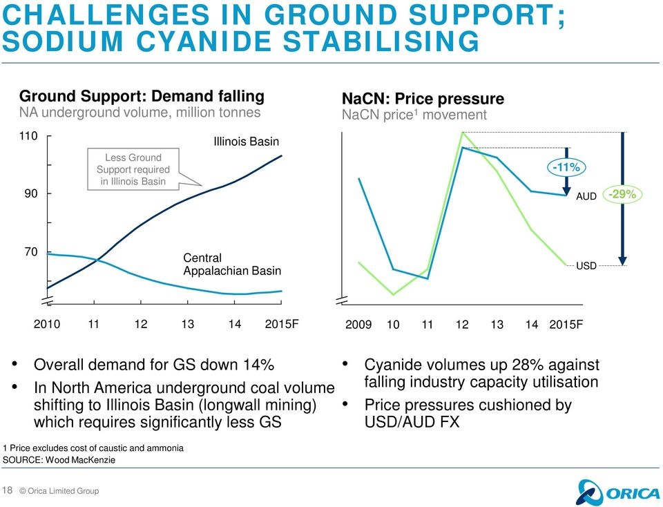 14 2015F Overall demand for GS down 14% In North America underground coal volume shifting to Illinois Basin (longwall mining) which requires significantly less GS 1