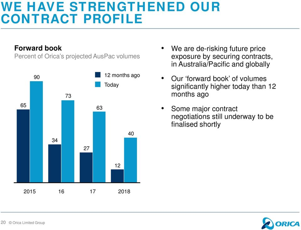 contracts, in Australia/Pacific and globally Our forward book of volumes significantly higher today