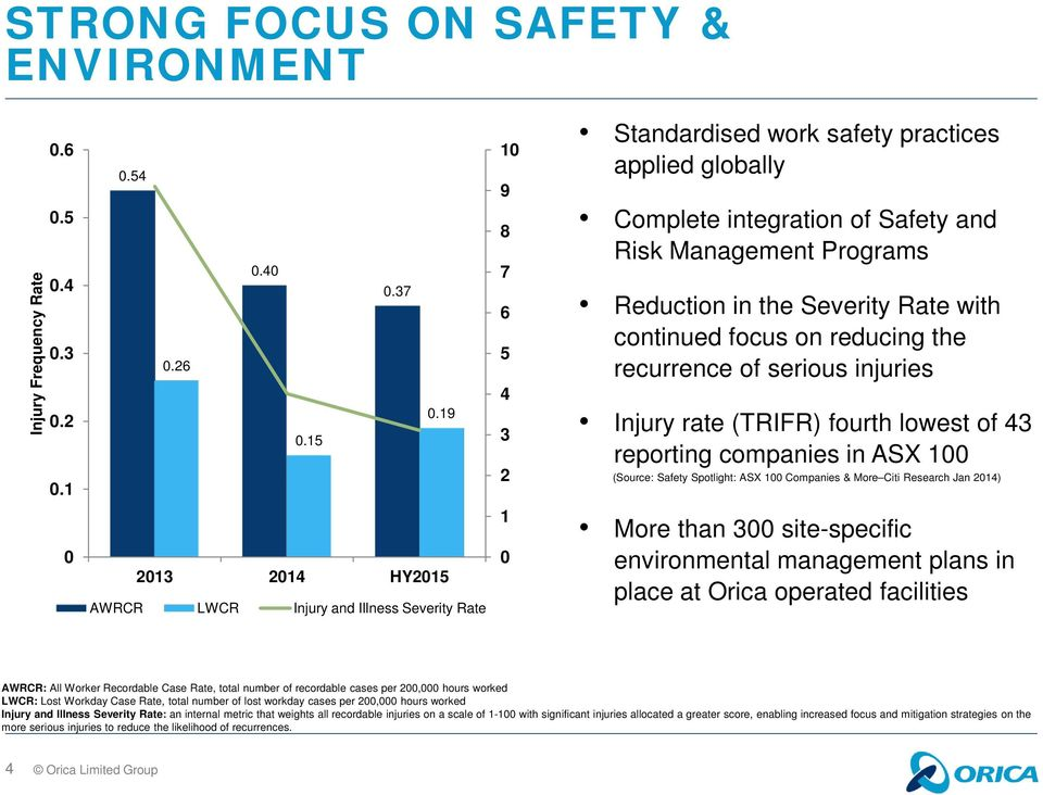 the recurrence of serious injuries Injury rate (TRIFR) fourth lowest of 43 reporting companies in ASX 100 (Source: Safety Spotlight: ASX 100 Companies & More Citi Research Jan 2014) 0 2013 2014