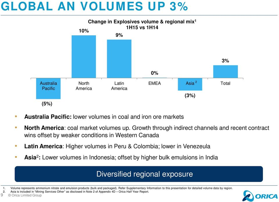 Growth through indirect channels and recent contract wins offset by weaker conditions in Western Canada Latin America: Higher volumes in Peru & Colombia; lower in Venezeula Asia 2 : Lower volumes in