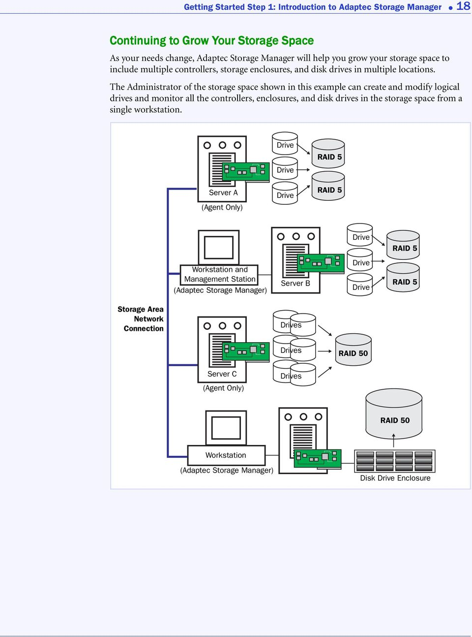 The Administrator of the storage space shown in this example can create and modify logical drives and monitor all the controllers, enclosures, and disk drives in the storage space from a single