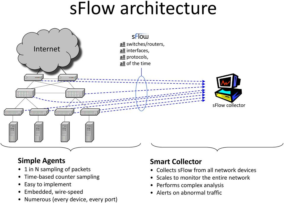 implement Embedded, wire-speed Numerous (every device, every port) Smart Collector Collects sflow