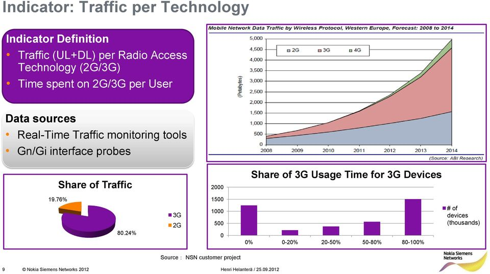 Traffic 2000 Share of 3G Usage Time for 3G Devices 19.76% 80.