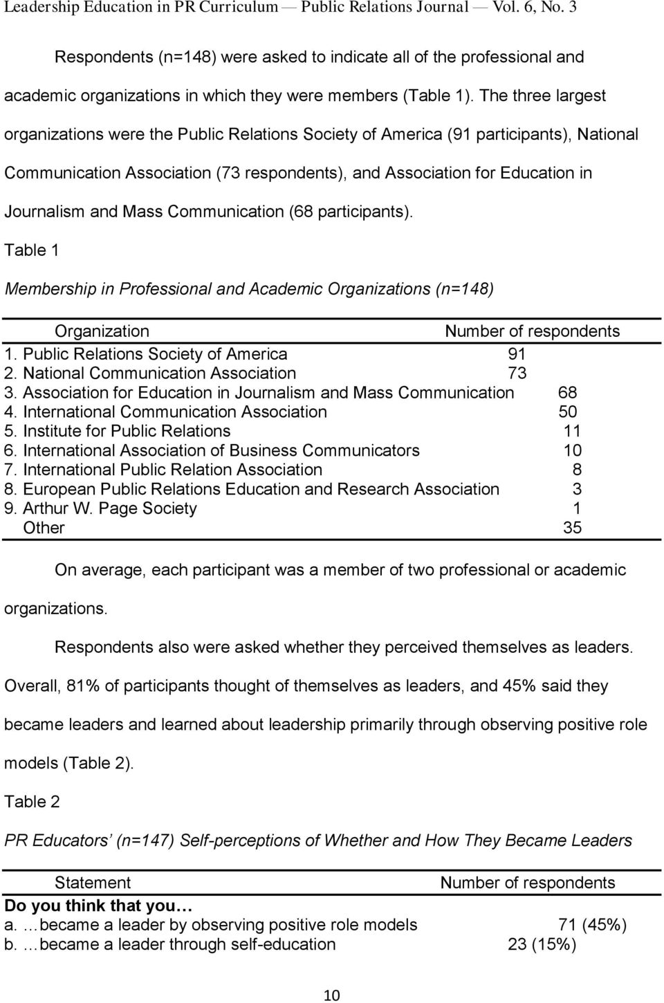 The three largest organizations were the Public Relations Society of America (91 participants), National Communication Association (73 respondents), and Association for Education in Journalism and