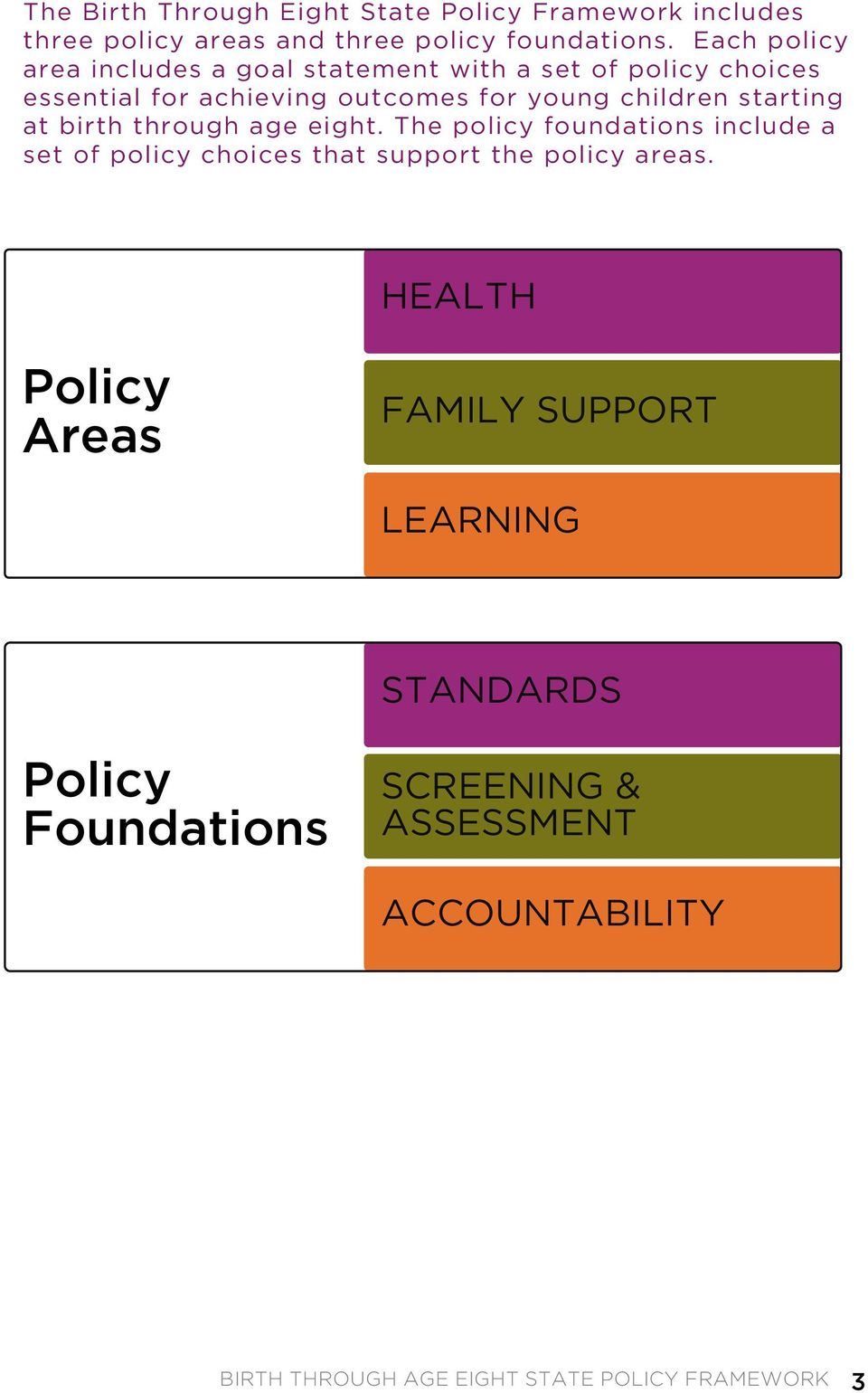 starting at birth through age eight. The policy foundations include a set of policy choices that support the policy areas.