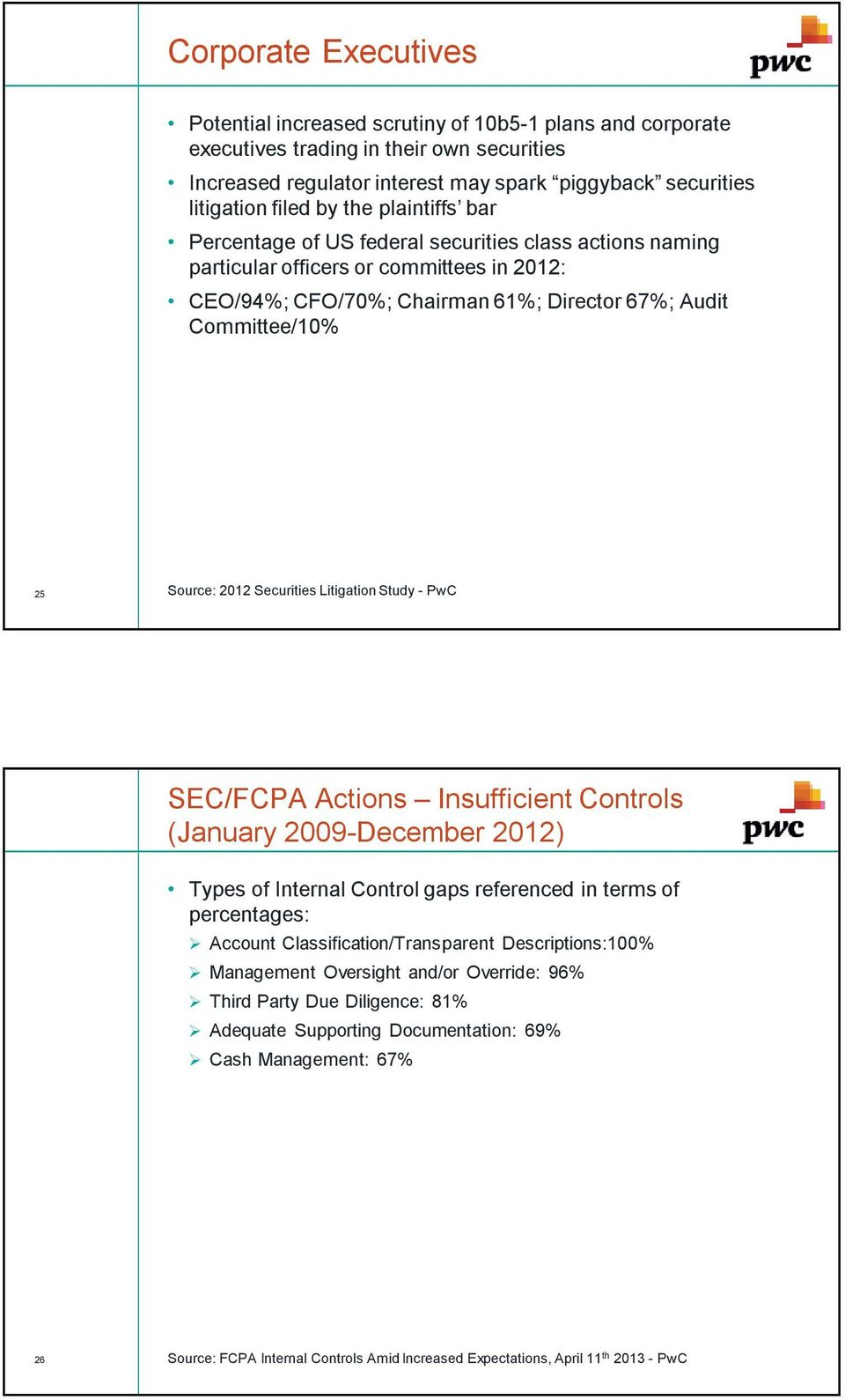 2012 Securities LitigationStudy - PwC SEC/FCPA Actions Insufficient Controls (January 2009-December 2012) Types of Internal Control gaps referenced in terms of percentages: Account