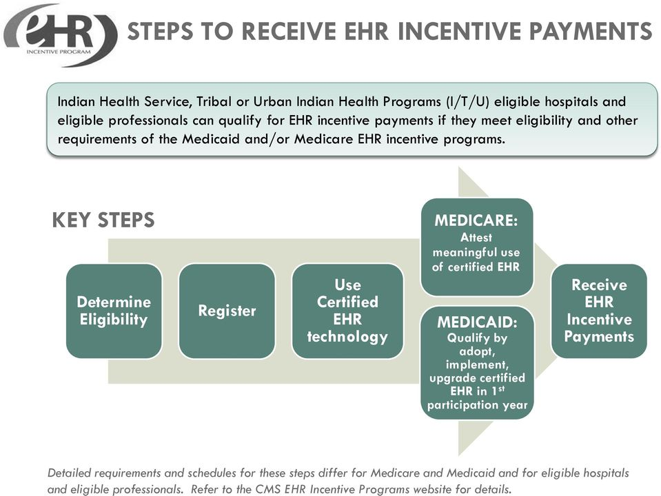 KEY STEPS Determine Eligibility Register Use Certified EHR technology MEDICARE: Attest meaningful use of certified EHR MEDICAID: Qualify by adopt, implement, upgrade certified EHR in 1