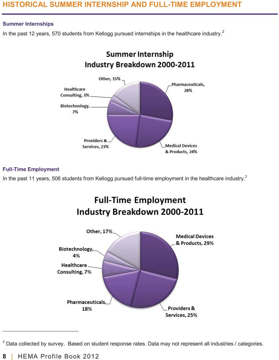2 Full-Time Employment In the past 11 years, 506 students from Kellogg pursued full-time employment in the